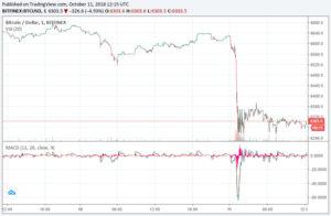 Webitcoin: Bitfinex suspende depósitos em fiat em meio ao sell-off do Bitcoin