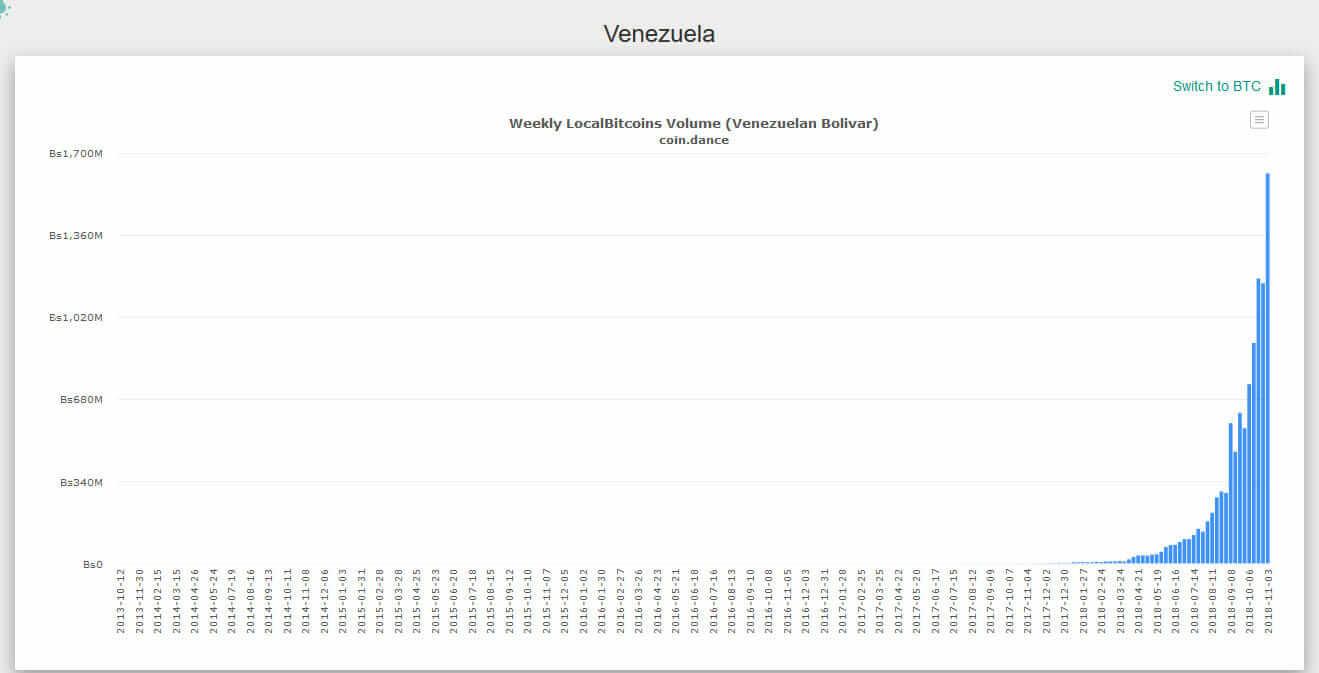 Webitcoin: Mercado de balcão do Bitcoin atinge recorde em volume na Venezuela